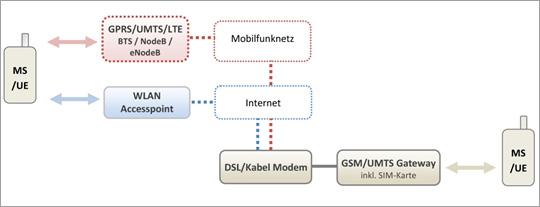 VoIP/Mobilfunk Gateway